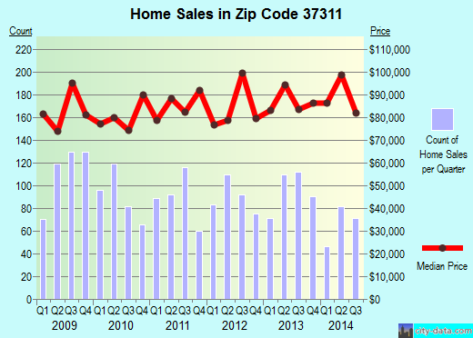 Zip code 37311 (Cleveland, Tennessee) real estate house value trends