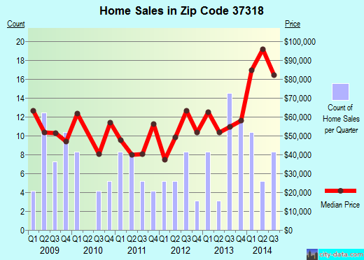 Zip code 37318 (Cowan, Tennessee) real estate house value trends