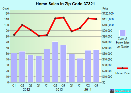 Zip code 37321 (Dayton, Tennessee) real estate house value trends