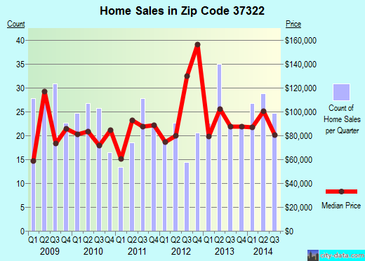 Zip code 37322 (Decatur, Tennessee) real estate house value trends
