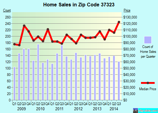 Zip code 37323 (CLEVELAND, Tennessee) real estate house value trends