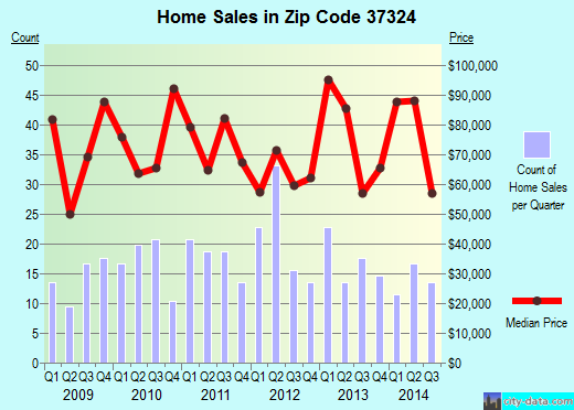Zip code 37324 (Decherd, Tennessee) real estate house value trends