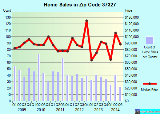 Zip code 37327 (Dunlap, Tennessee) real estate house value trends