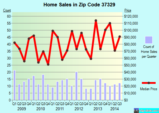 Zip code 37329 (Englewood, Tennessee) real estate house value trends
