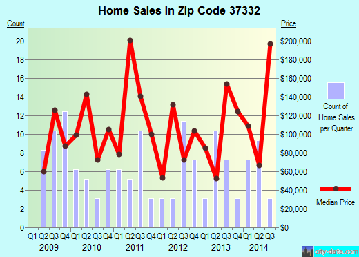 Zip code 37332 (, Tennessee) real estate house value trends