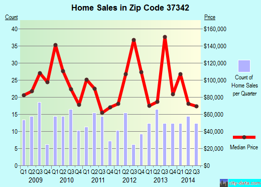 Zip code 37342 (, Tennessee) real estate house value trends