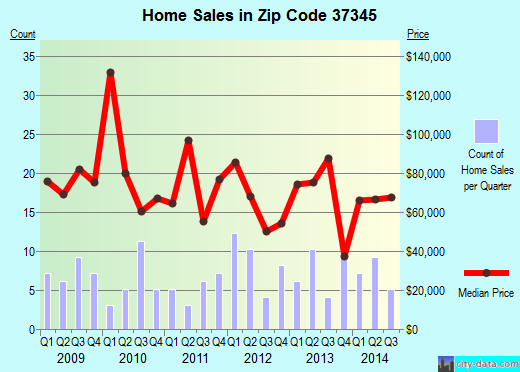 Zip code 37345 (HUNTLAND, Tennessee) real estate house value trends