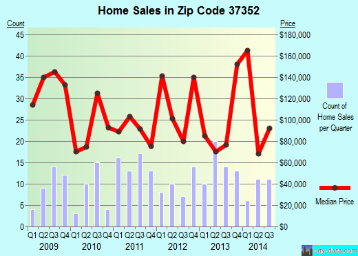Zip code 37352 (Lynchburg, Tennessee) real estate house value trends
