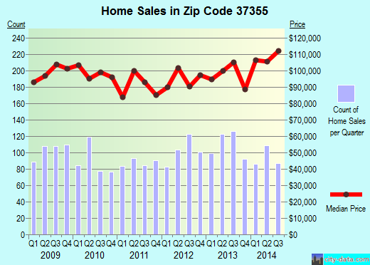 Zip code 37355 (Manchester, Tennessee) real estate house value trends