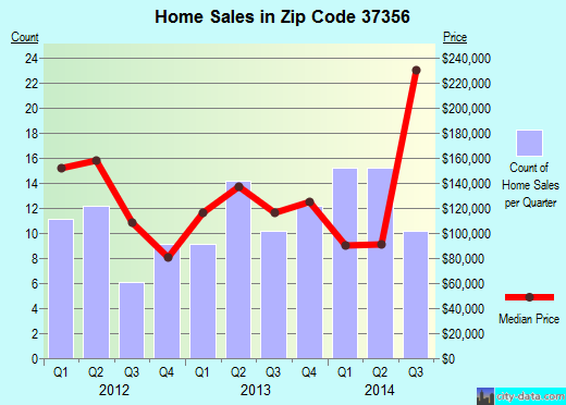 Zip code 37356 (Monteagle, Tennessee) real estate house value trends