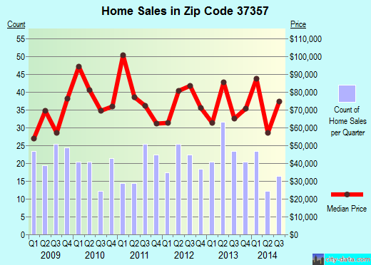 Zip code 37357 (Morrison, Tennessee) real estate house value trends