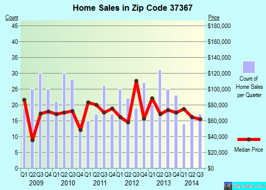 Zip code 37367 (Pikeville, Tennessee) real estate house value trends
