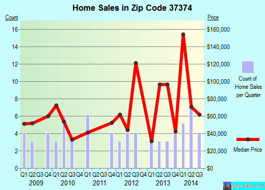 Zip code 37374 (Jasper, Tennessee) real estate house value trends