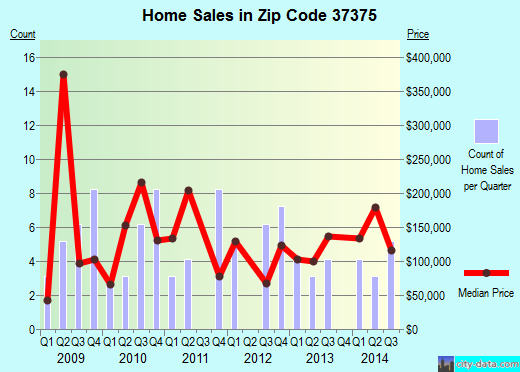 Zip code 37375 (Sewanee, Tennessee) real estate house value trends