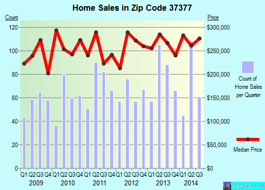 Zip code 37377 (Signal Mountain, Tennessee) real estate house value trends