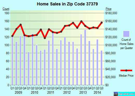 Zip code 37379 (Soddy-Daisy, Tennessee) real estate house value trends