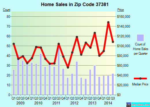Zip code 37381 (Spring City, Tennessee) real estate house value trends