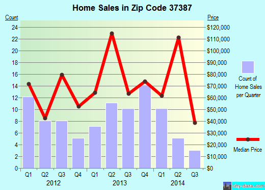 Zip code 37387 (Tracy City, Tennessee) real estate house value trends