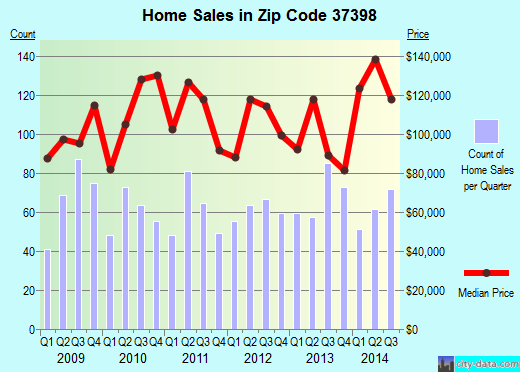 Zip code 37398 (Winchester, Tennessee) real estate house value trends