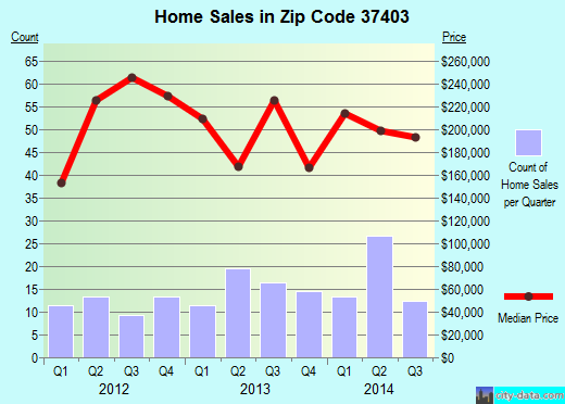 Zip code 37403 (Chattanooga, Tennessee) real estate house value trends