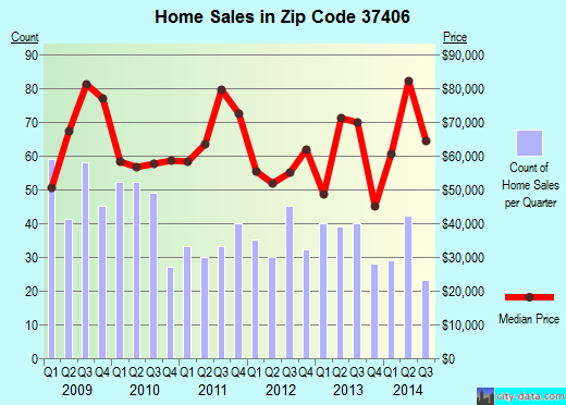 Zip code 37406 (Chattanooga, Tennessee) real estate house value trends