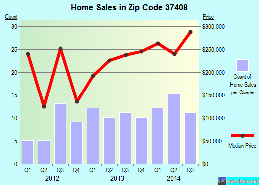 Zip code 37408 (Chattanooga, Tennessee) real estate house value trends