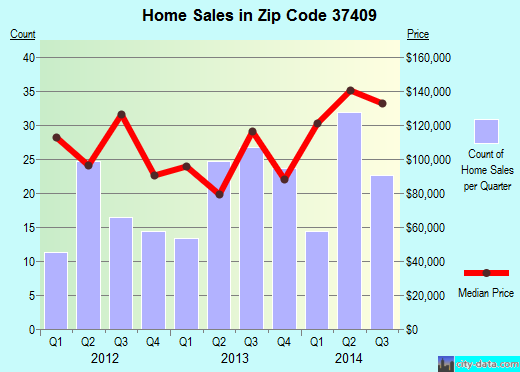 Zip code 37409 (Chattanooga, Tennessee) real estate house value trends