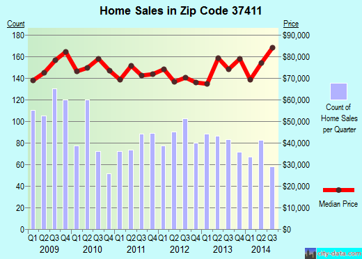 Zip code 37411 (Chattanooga, Tennessee) real estate house value trends