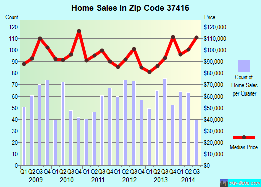 Zip code 37416 (Chattanooga, Tennessee) real estate house value trends