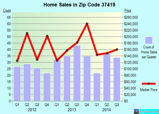 Zip code 37419 (Chattanooga, Tennessee) real estate house value trends
