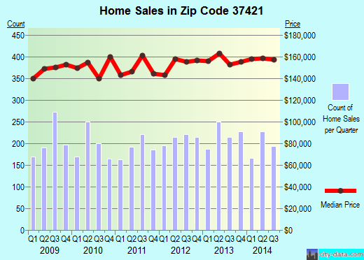 Zip code 37421 (Chattanooga, Tennessee) real estate house value trends