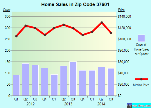 Zip code 37601 (Johnson City, Tennessee) real estate house value trends