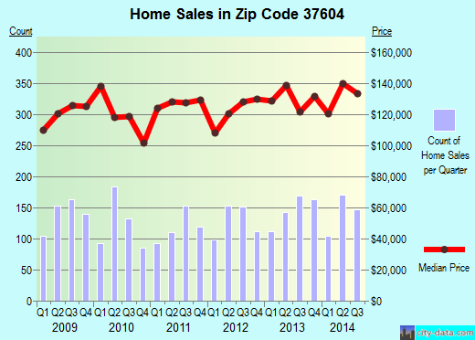Zip code 37604 (JOHNSON CITY, Tennessee) real estate house value trends