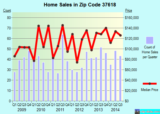 Zip code 37618 (Bristol, Tennessee) real estate house value trends