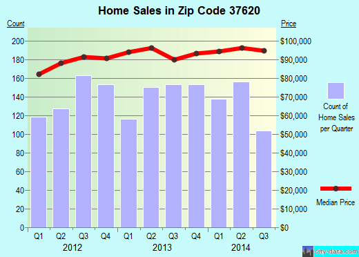 Zip code 37620 (Bristol, Tennessee) real estate house value trends