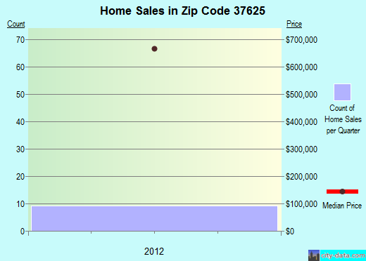 Zip code 37625 (BRISTOL, Tennessee) real estate house value trends