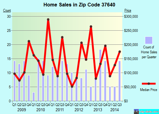 Zip code 37640 (, Tennessee) real estate house value trends