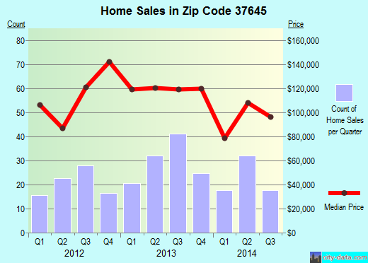 Zip code 37645 (Mount Carmel, Tennessee) real estate house value trends