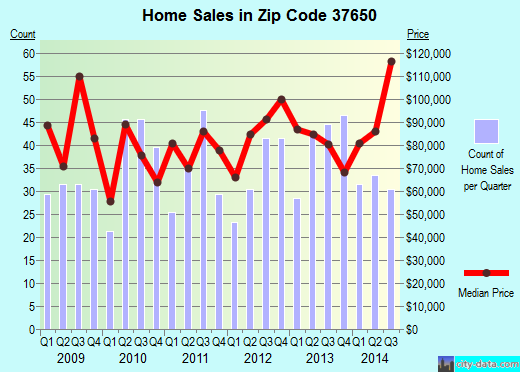 Zip code 37650 (Erwin, Tennessee) real estate house value trends