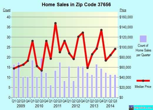 Zip code 37656 (Fall Branch, Tennessee) real estate house value trends