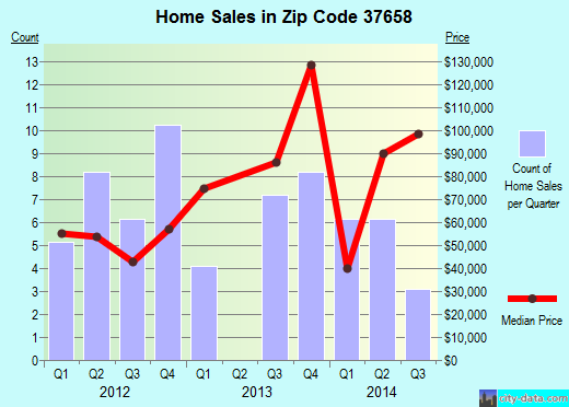 Zip code 37658 (, Tennessee) real estate house value trends