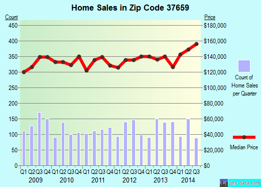 Zip code 37659 (Jonesborough, Tennessee) real estate house value trends