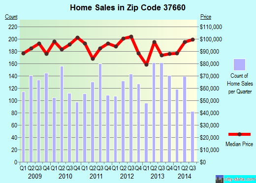 Zip code 37660 (Kingsport, Tennessee) real estate house value trends