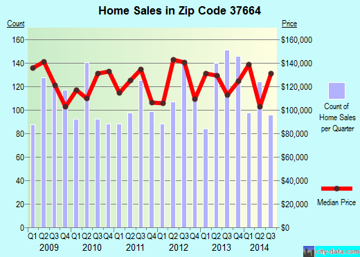 Zip code 37664 (Kingsport, Tennessee) real estate house value trends