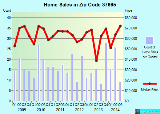 Zip code 37665 (Kingsport, Tennessee) real estate house value trends