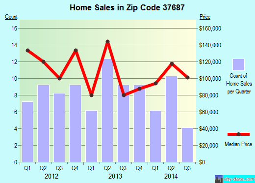 Zip code 37687 (Roan Mountain, Tennessee) real estate house value trends