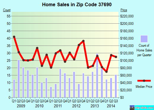 Zip code 37690 (, Tennessee) real estate house value trends