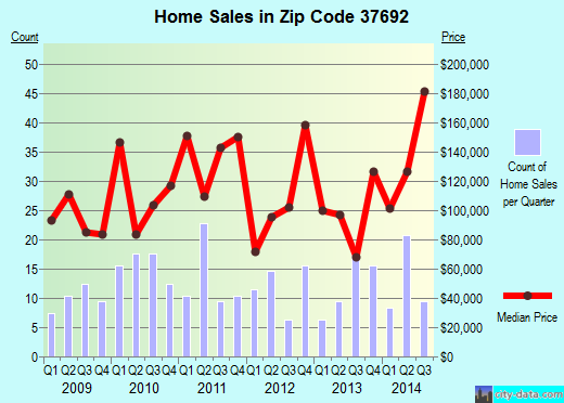Zip code 37692 (Unicoi, Tennessee) real estate house value trends