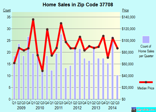 Zip code 37708 (, Tennessee) real estate house value trends