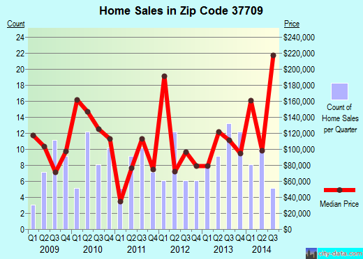 Zip code 37709 (Blaine, Tennessee) real estate house value trends